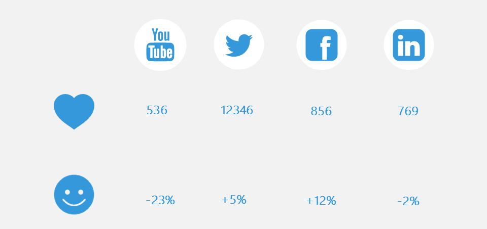 social-media-dashboard